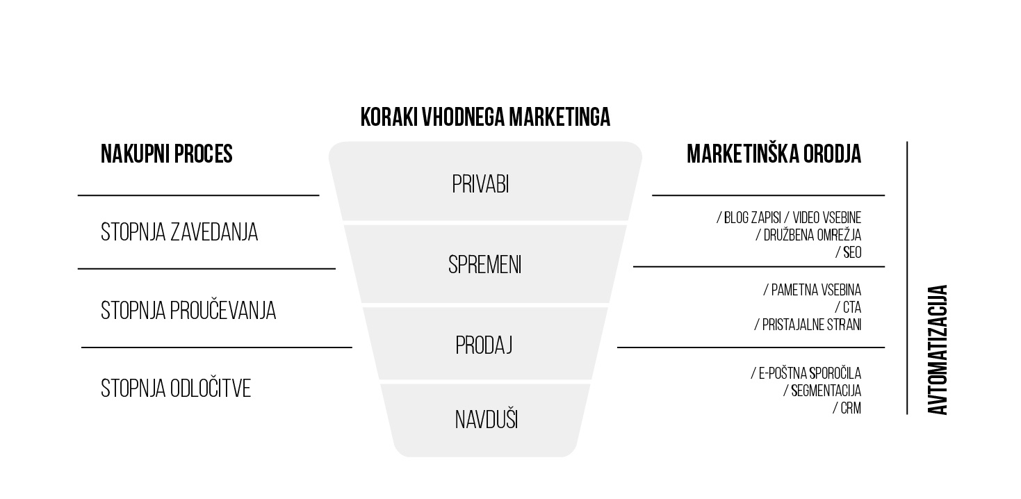 koraki-vhodnega-marketinga